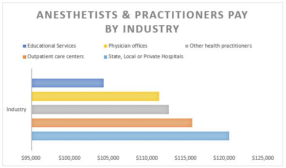 nurse salary guide anesthetists and practitioners pay salary by industry graph