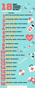 Best Nursing Careers