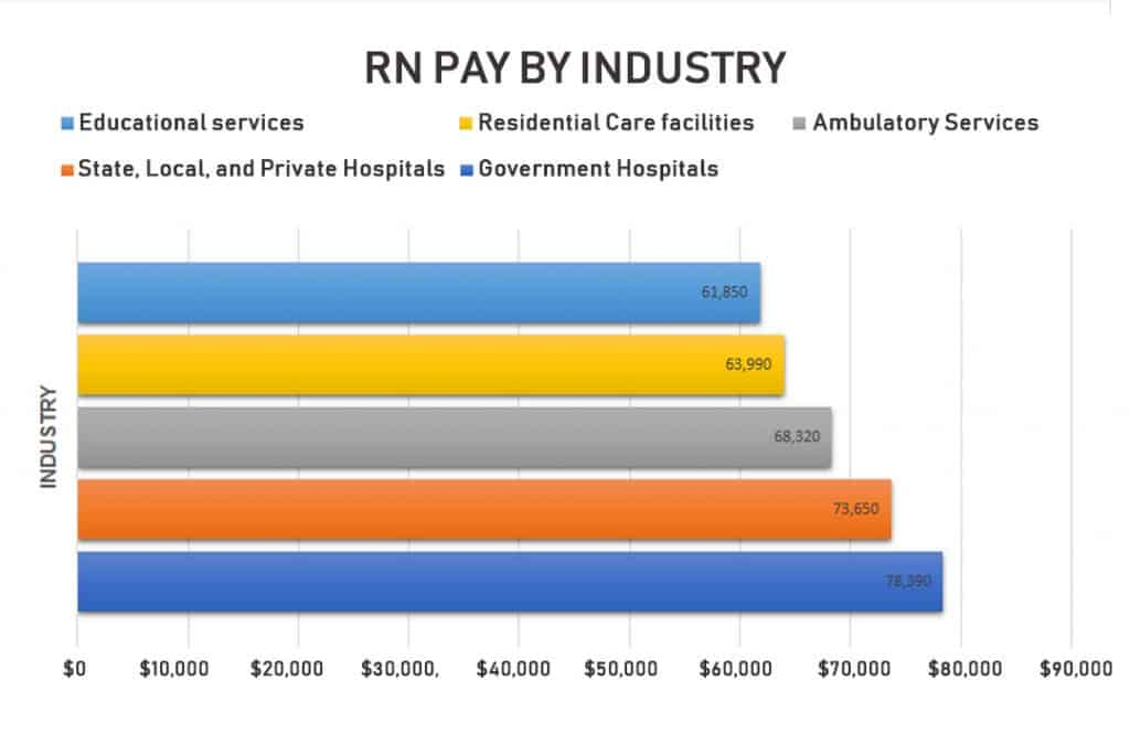 nurse salary guide registered nurse pay by industry graph